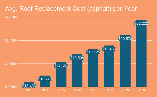 Average asphalt roof replacement cost per year diagram